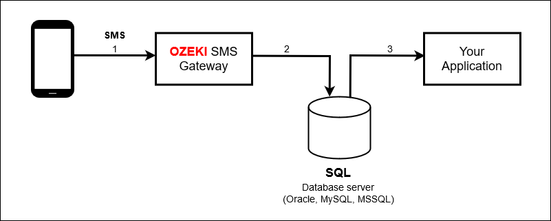receive messages using the database server